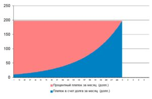 Частично досрочное погашение кредита ВТБ 24